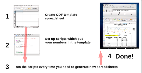 How to generate and update ODF spreadsheets without OpenOffice /img/odf_spreadsheet_scripting_flow_diagram_1.png